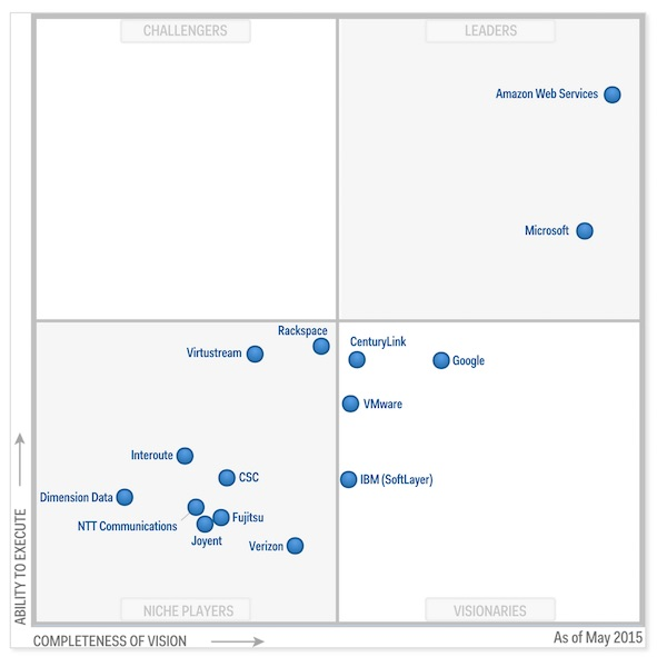 3by400-gartner-2015-mq-cloud-iass