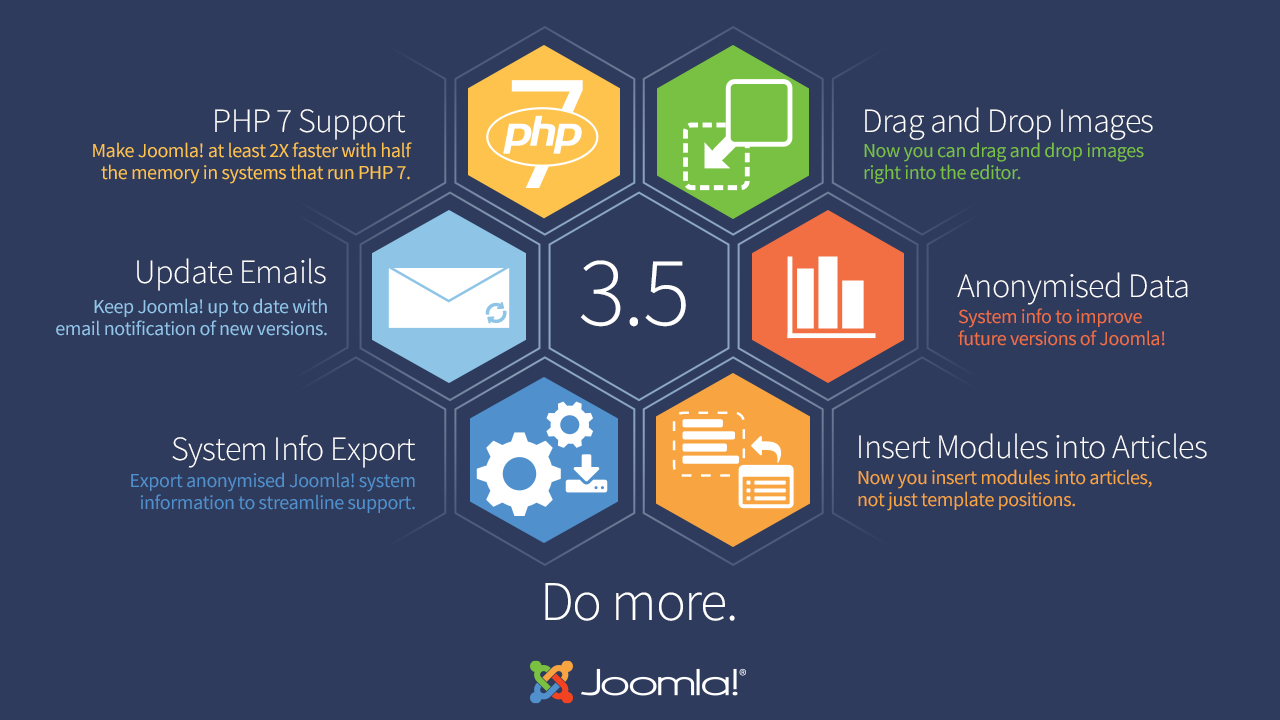 Top New Features in Joomla 3.5: Detailed Review